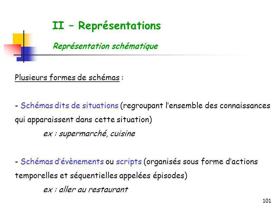II – Représentations Représentation schématique