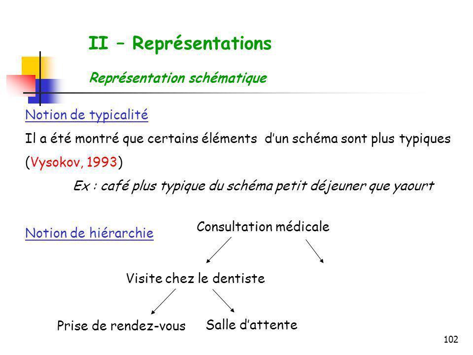 II – Représentations Représentation schématique Notion de typicalité