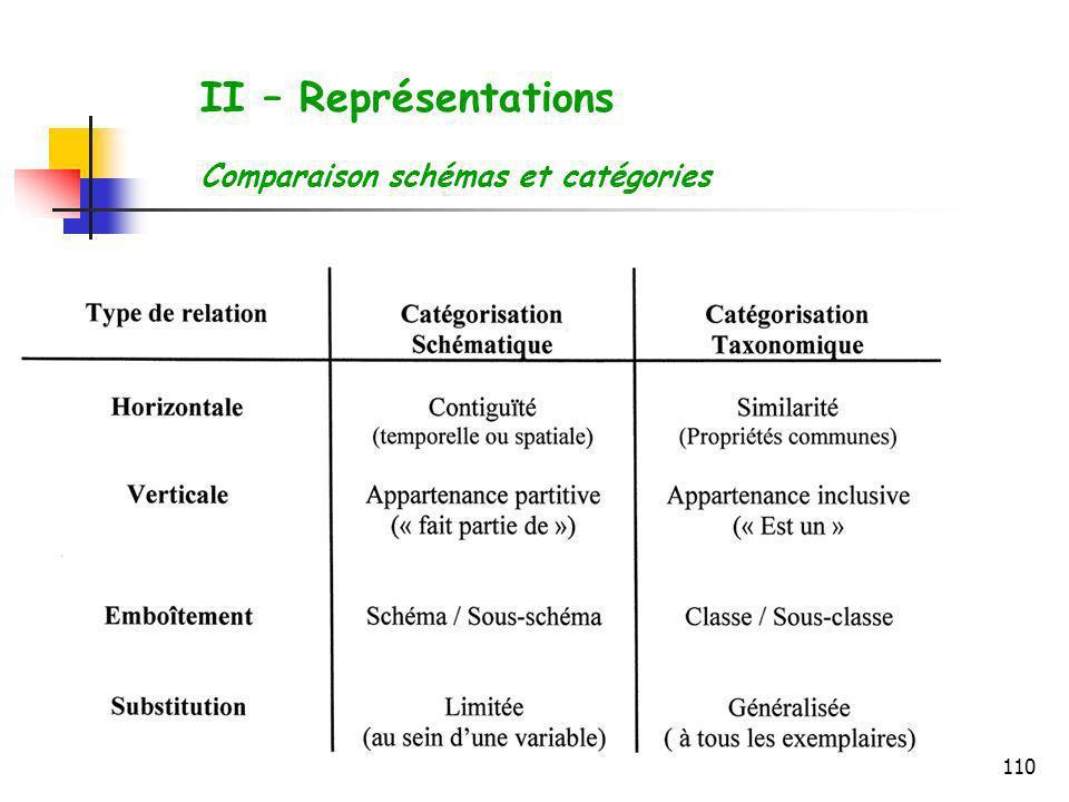 II – Représentations Comparaison schémas et catégories