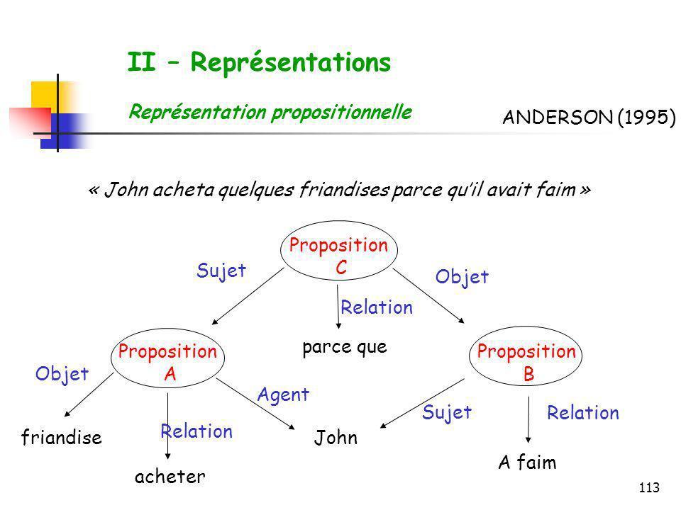 II – Représentations Représentation propositionnelle ANDERSON (1995)