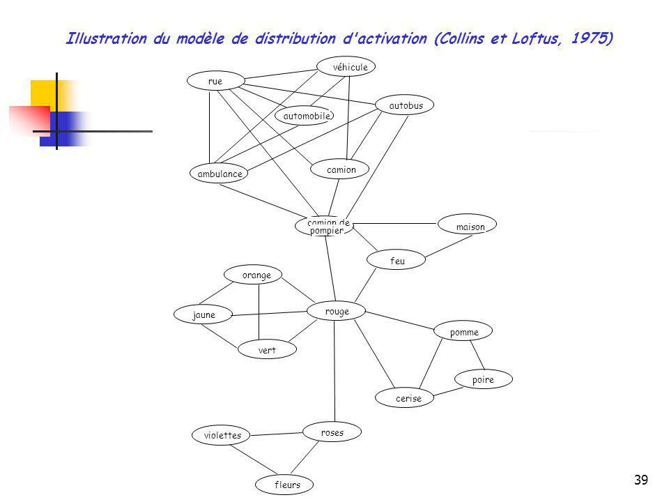 Illustration du modèle de distribution d activation (Collins et Loftus, 1975)