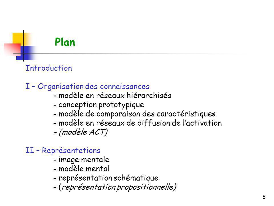 Plan Introduction I – Organisation des connaissances