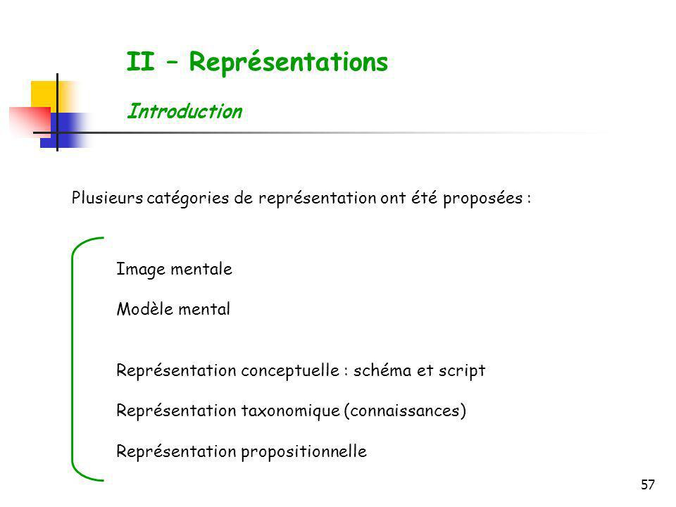 II – Représentations Introduction