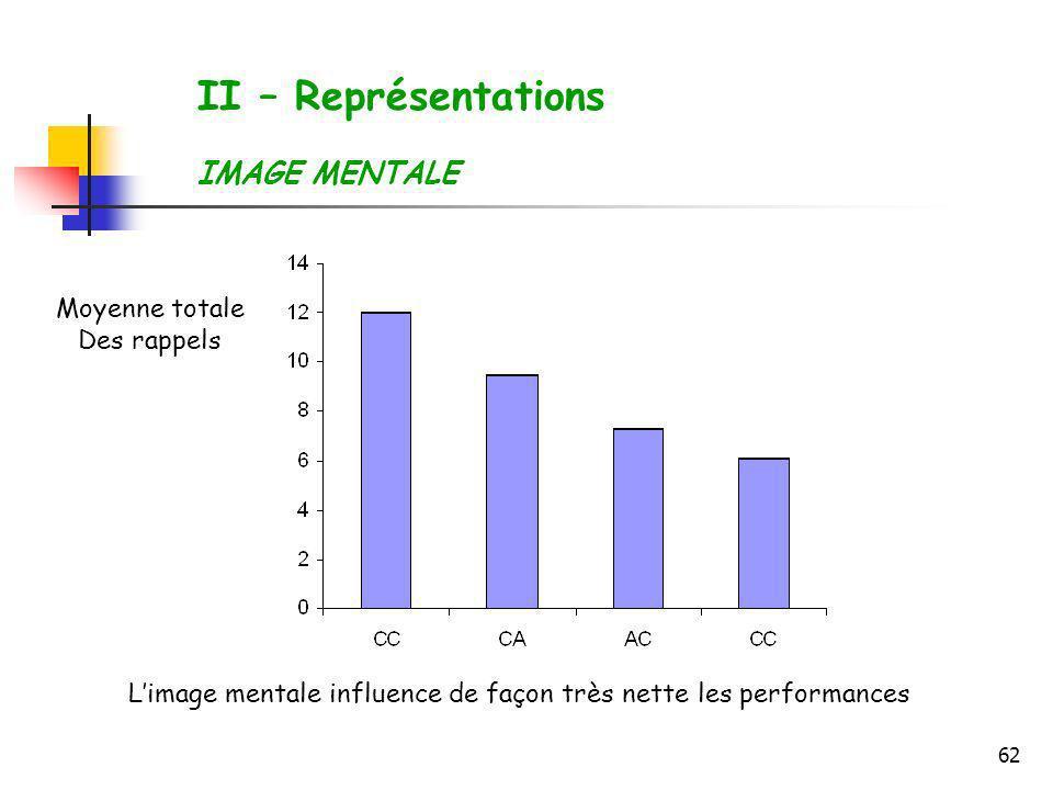 II – Représentations IMAGE MENTALE Moyenne totale Des rappels