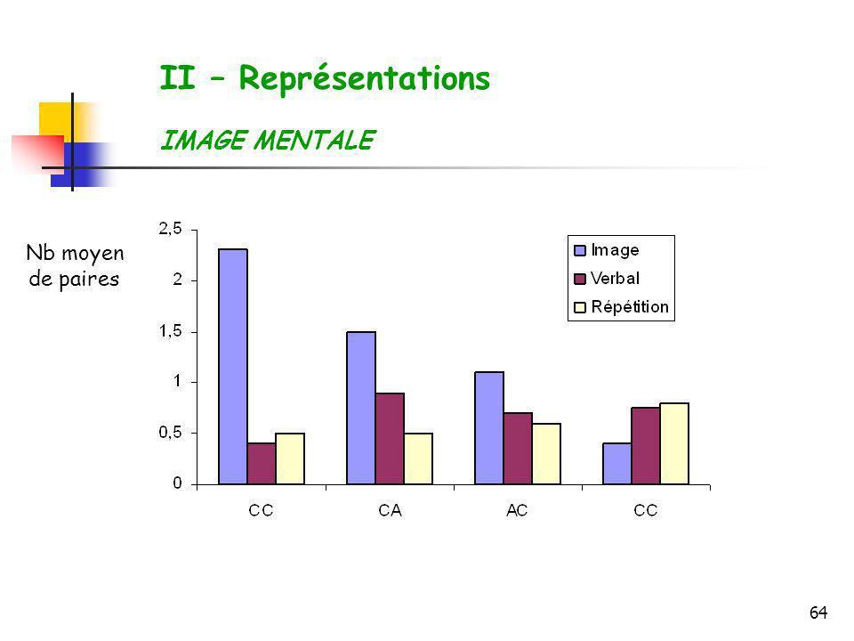 II – Représentations IMAGE MENTALE Nb moyen de paires