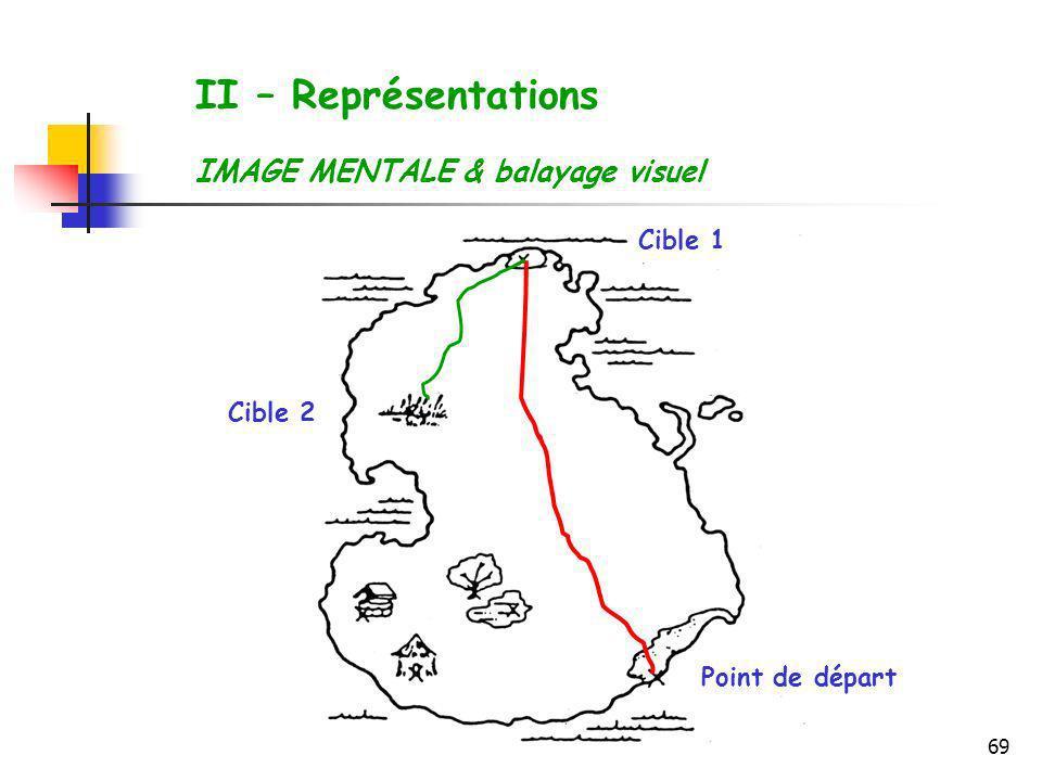 II – Représentations IMAGE MENTALE & balayage visuel Cible 1 Cible 2