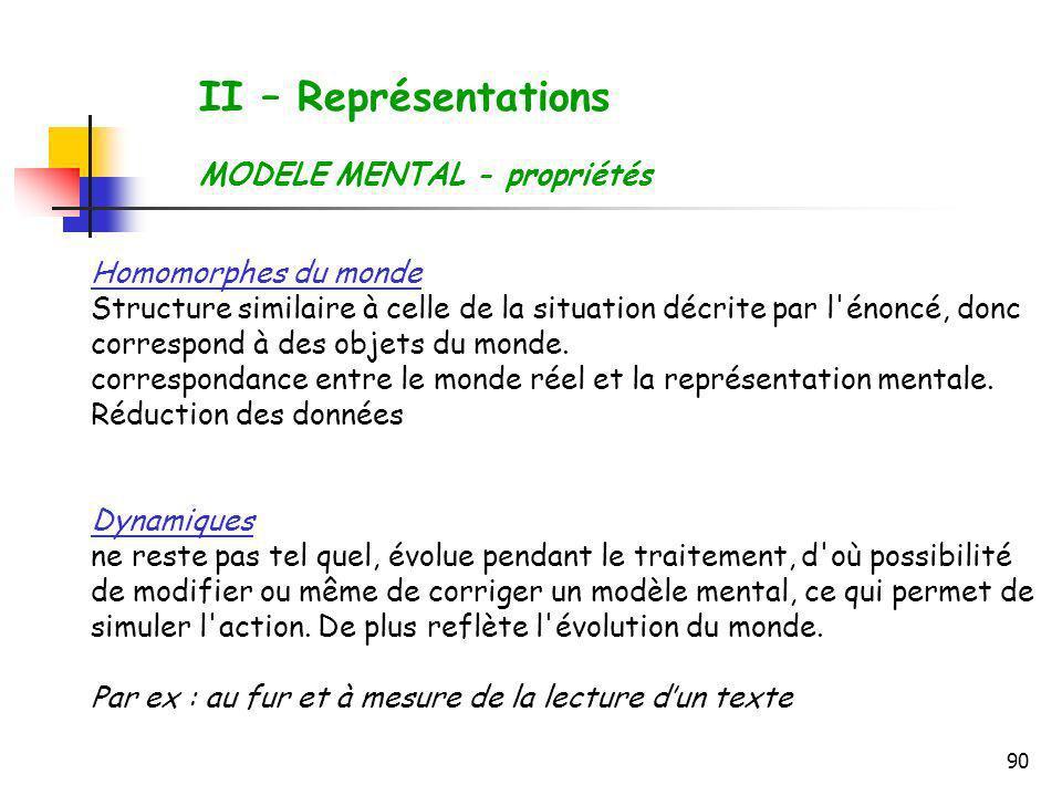 II – Représentations MODELE MENTAL - propriétés Homomorphes du monde
