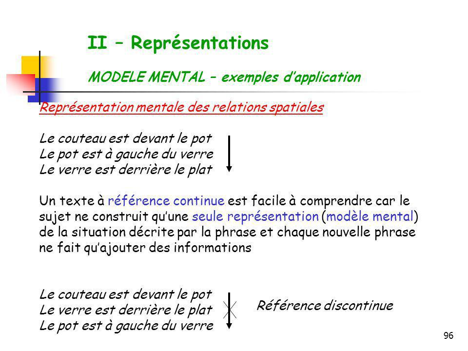 II – Représentations MODELE MENTAL – exemples d'application