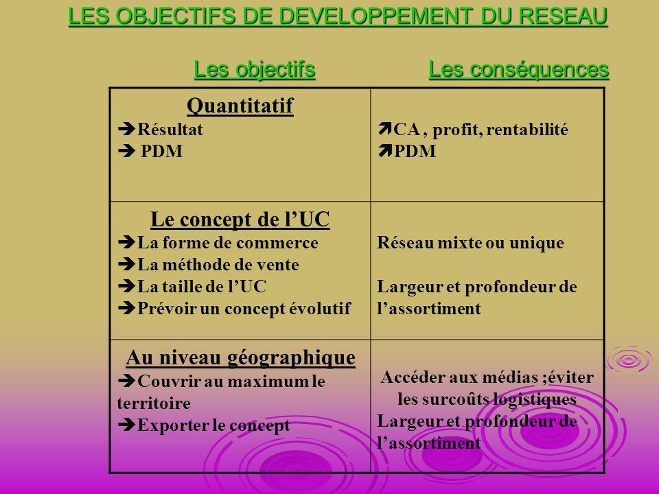Quantitatif Le concept de l'UC Au niveau géographique