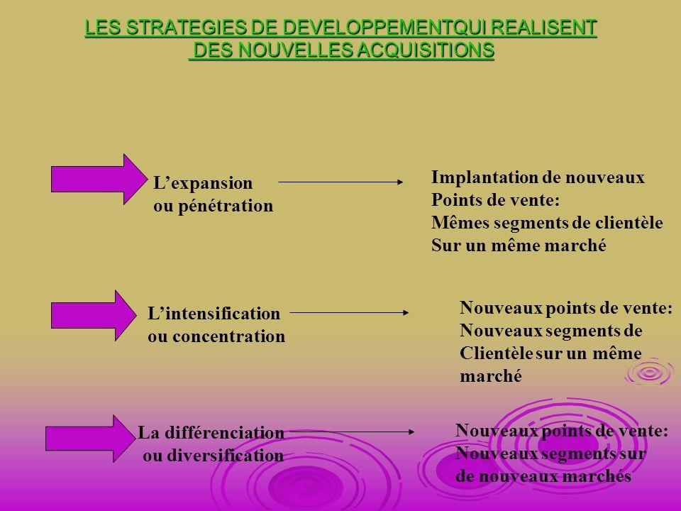 LES STRATEGIES DE DEVELOPPEMENTQUI REALISENT DES NOUVELLES ACQUISITIONS