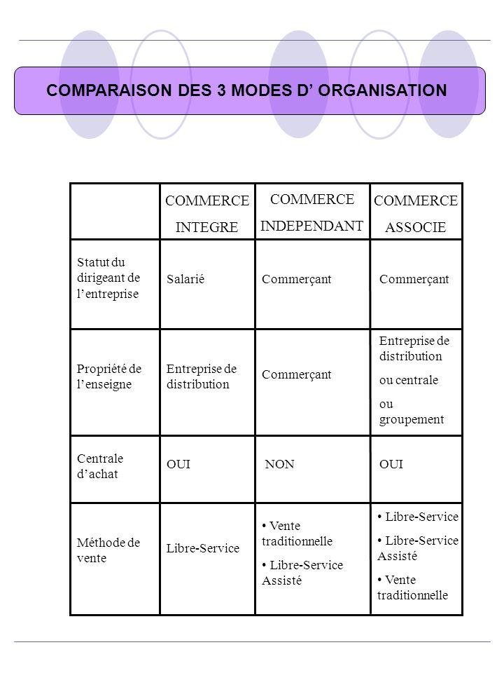 COMPARAISON DES 3 MODES D' ORGANISATION