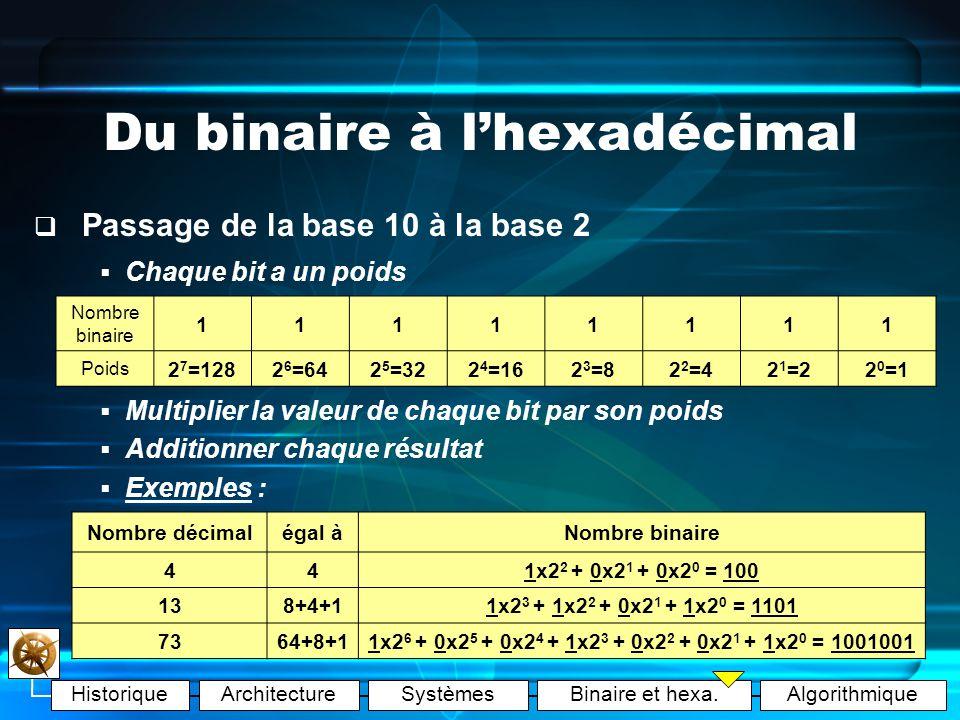 Du binaire à l'hexadécimal