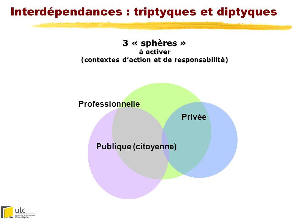 Interdépendances : triptyques et diptyques