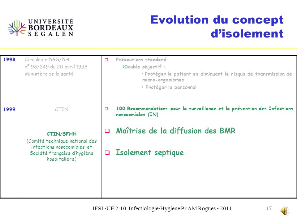 Evolution du concept d'isolement