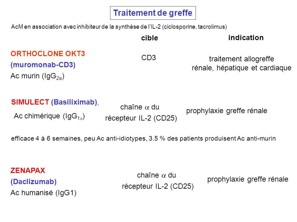 Ac chimérique (IgG1k) Traitement de greffe cible indication