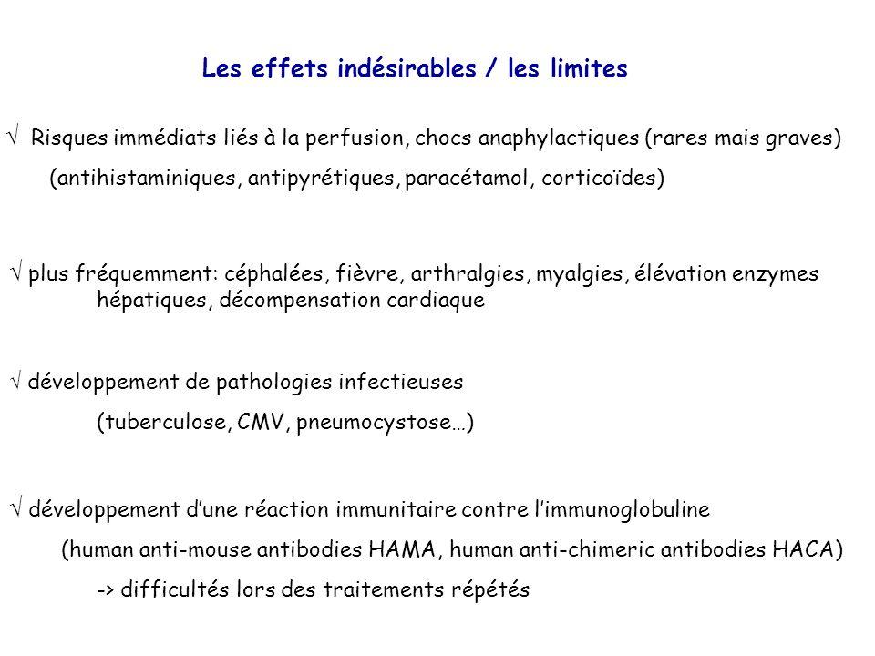 Les effets indésirables / les limites