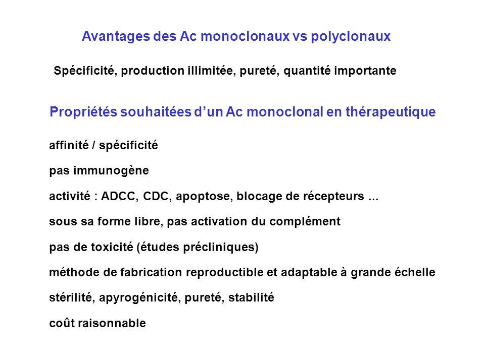 Avantages des Ac monoclonaux vs polyclonaux