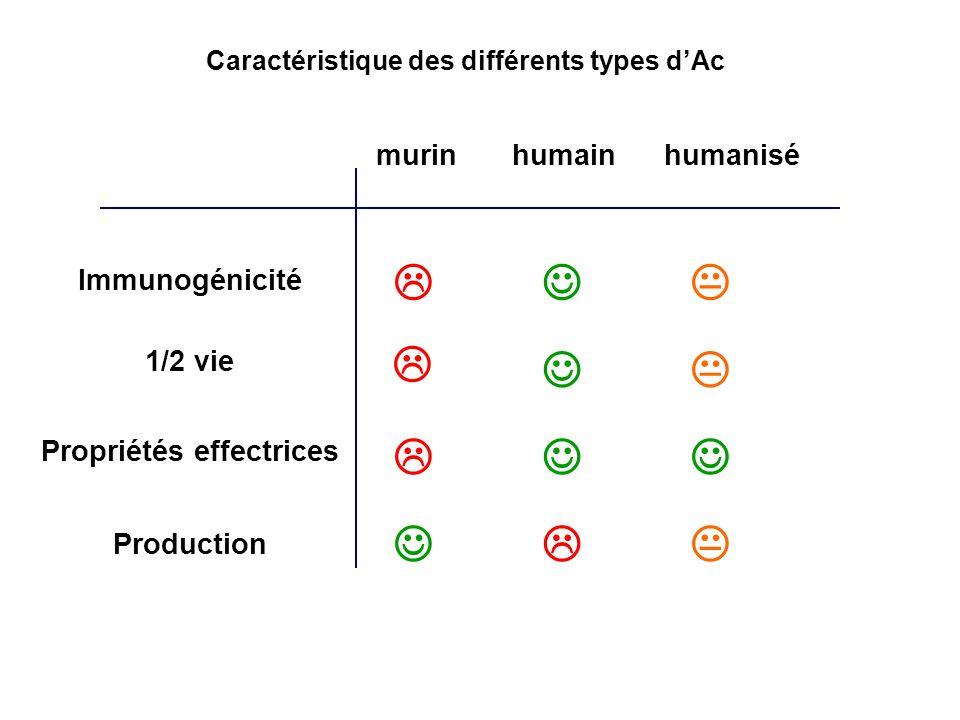 Caractéristique des différents types d'Ac