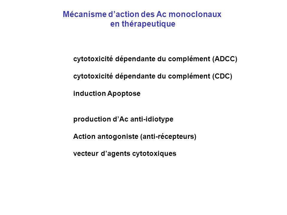 Mécanisme d'action des Ac monoclonaux