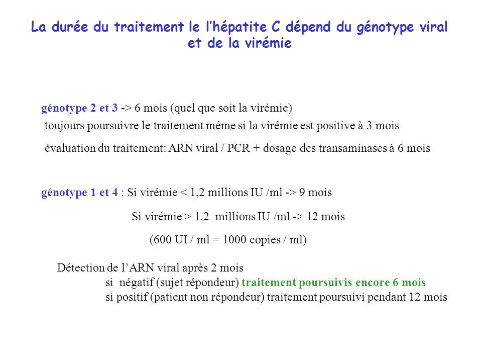 La durée du traitement le l'hépatite C dépend du génotype viral