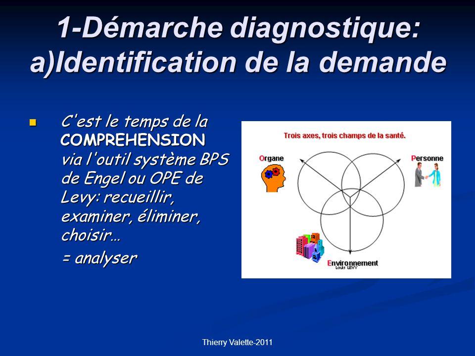 1-Démarche diagnostique: a)Identification de la demande