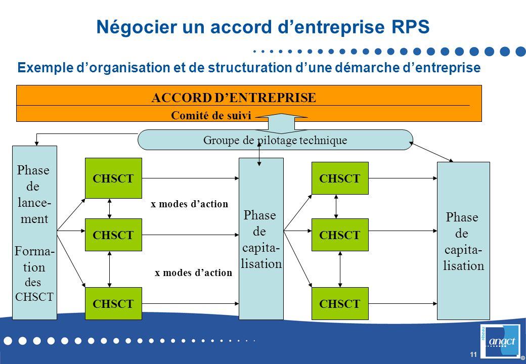 Négocier un accord d'entreprise RPS
