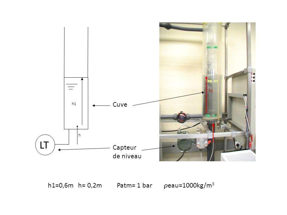 LT Cuve Capteur de niveau h1=0,6m h= 0,2m Patm= 1 bar eau=1000kg/m3
