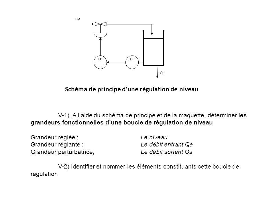 Schéma de principe d'une régulation de niveau