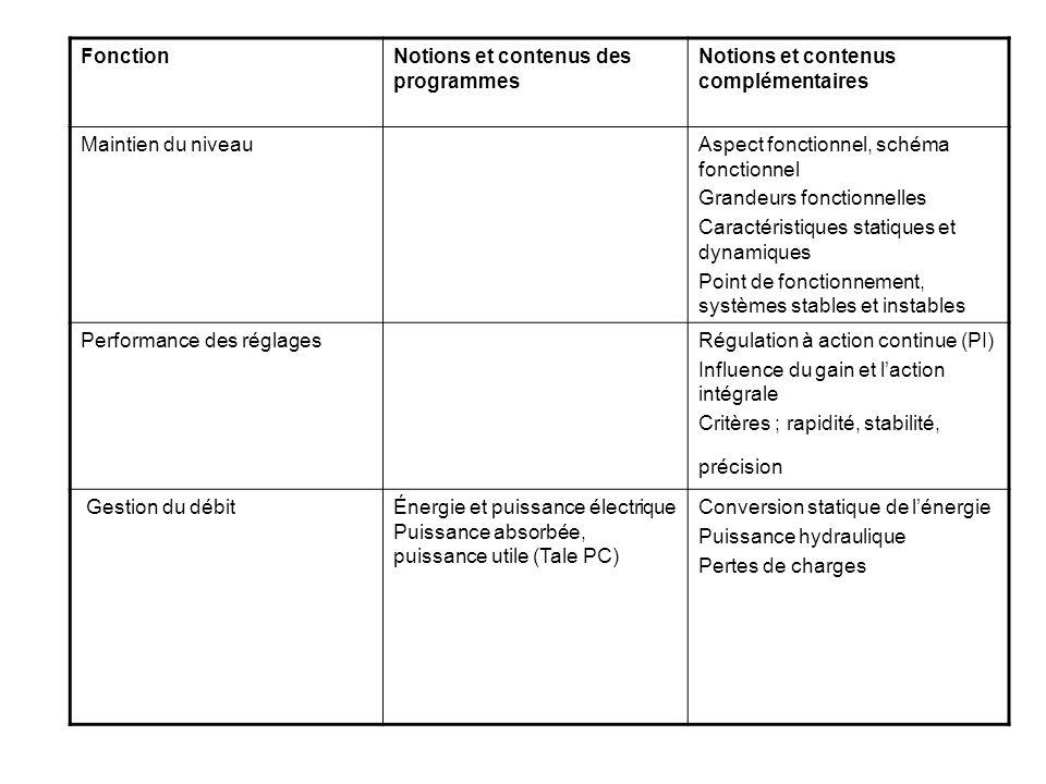 FonctionNotions et contenus des programmes. Notions et contenus complémentaires. Maintien du niveau.