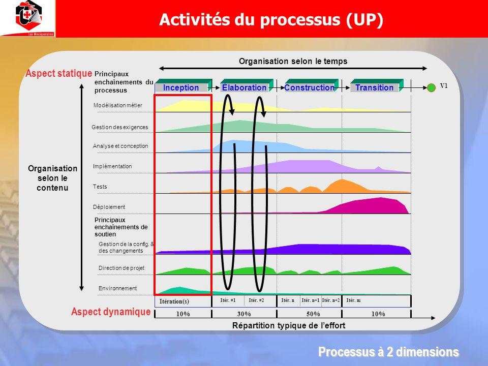 Activités du processus (UP)