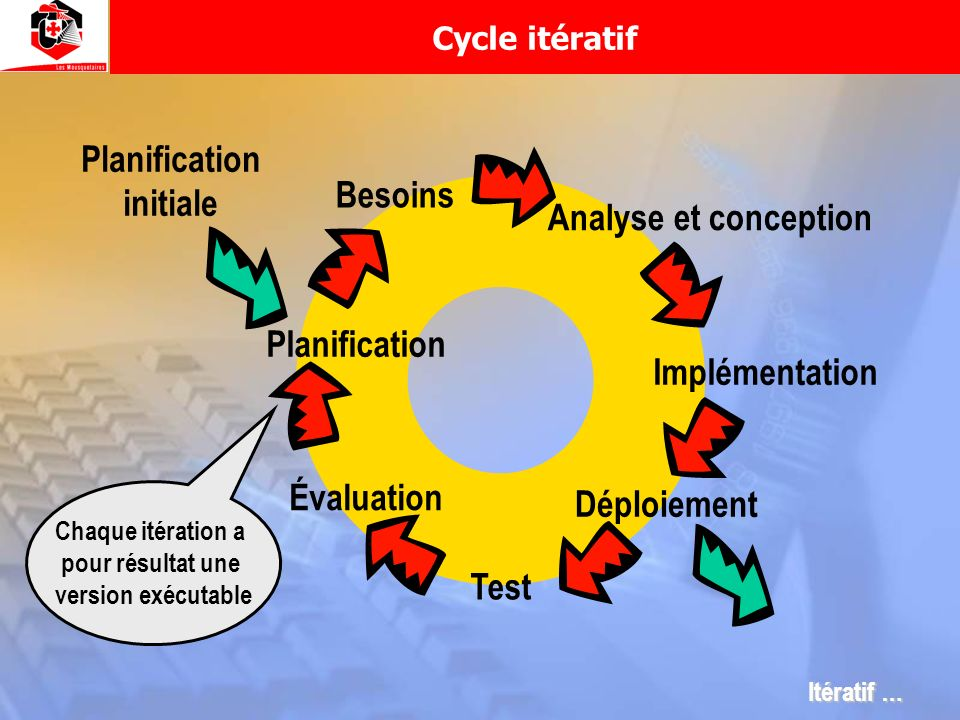 Planification initiale Besoins Analyse et conception