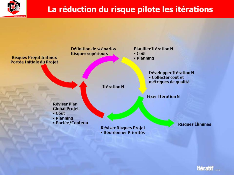 La réduction du risque pilote les itérations