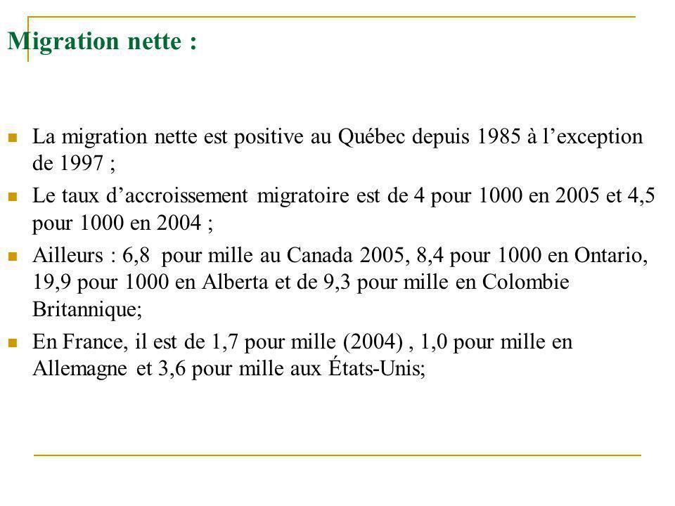 Migration nette : La migration nette est positive au Québec depuis 1985 à l'exception de 1997 ;