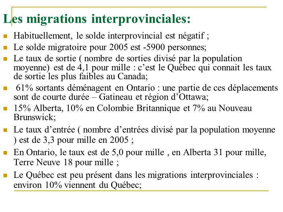 Les migrations interprovinciales: