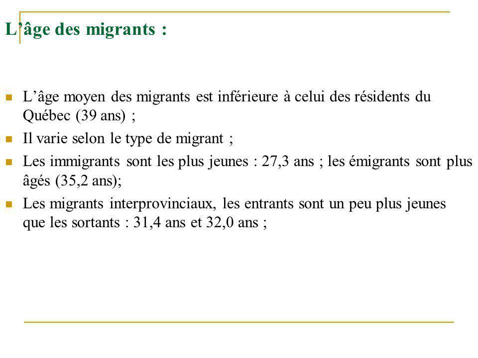 L'âge des migrants : L'âge moyen des migrants est inférieure à celui des résidents du Québec (39 ans) ;