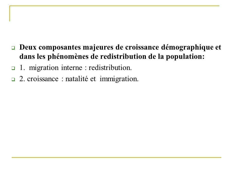 Deux composantes majeures de croissance démographique et dans les phénomènes de redistribution de la population: