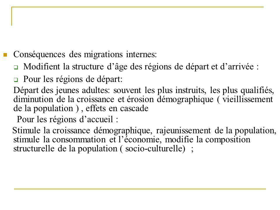 Conséquences des migrations internes: