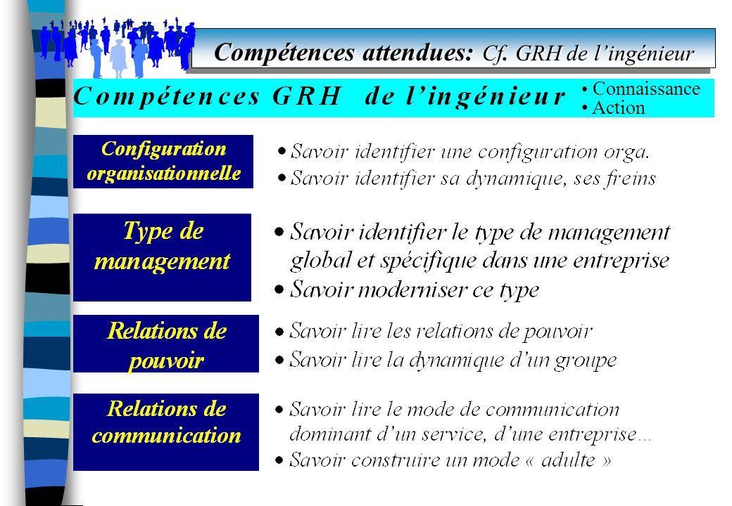 Compétences attendues: Cf. GRH de l'ingénieur