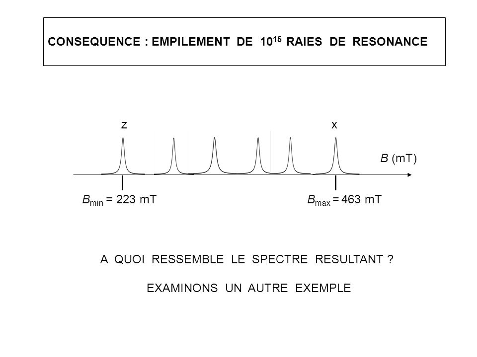 CONSEQUENCE : EMPILEMENT DE 1015 RAIES DE RESONANCE