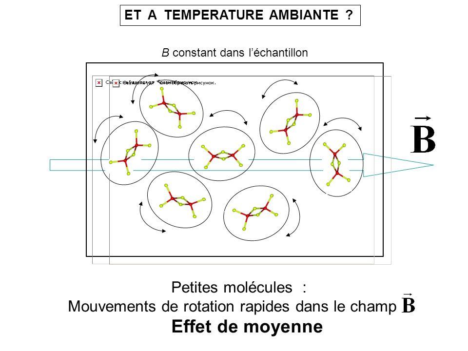 Mouvements de rotation rapides dans le champ Effet de moyenne
