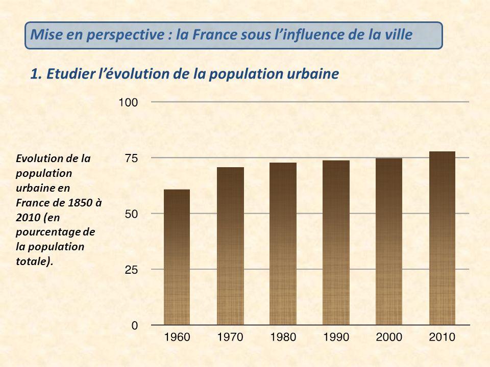 Mise en perspective : la France sous l'influence de la ville