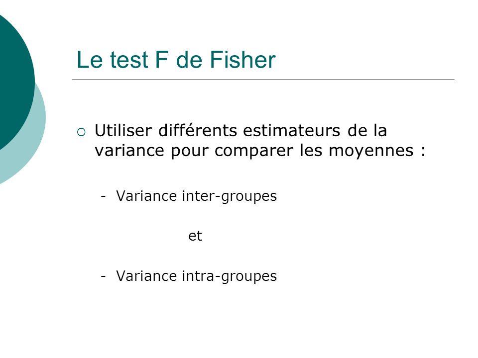 Le test F de FisherUtiliser différents estimateurs de la variance pour comparer les moyennes : - Variance inter-groupes.