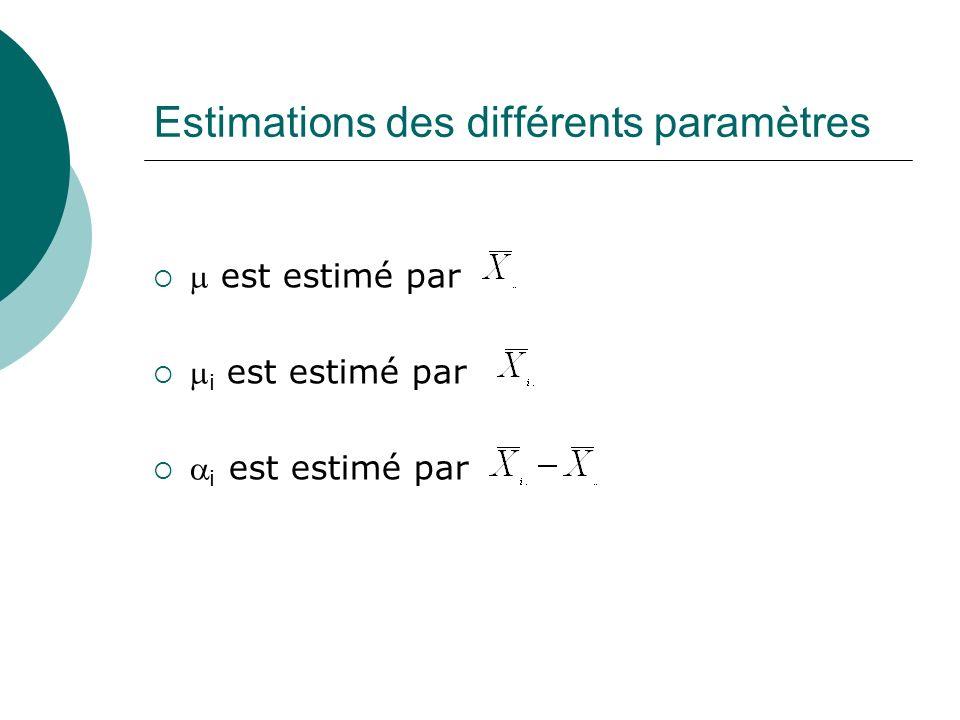 Estimations des différents paramètres