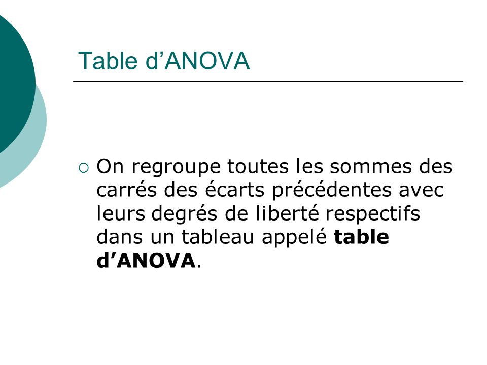 Table d'ANOVA