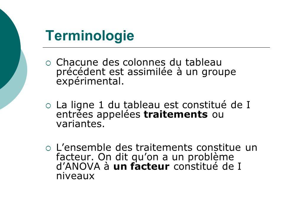 TerminologieChacune des colonnes du tableau précédent est assimilée à un groupe expérimental.