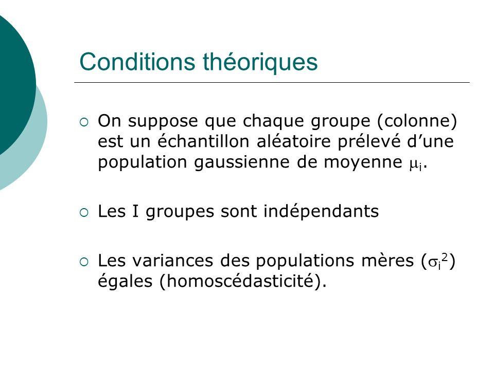 Conditions théoriques