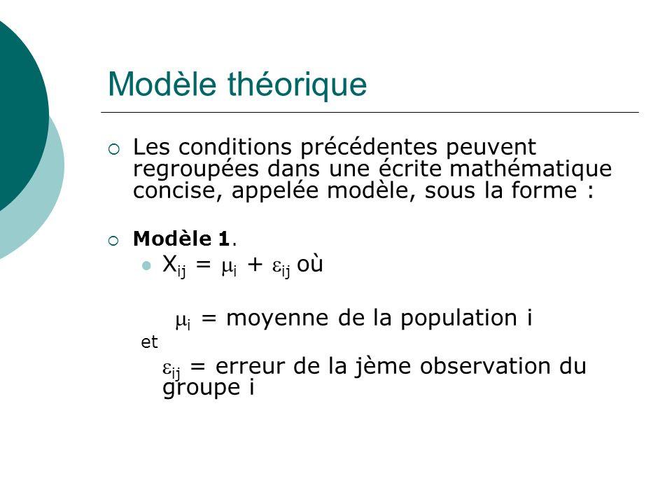 Modèle théoriqueLes conditions précédentes peuvent regroupées dans une écrite mathématique concise, appelée modèle, sous la forme :