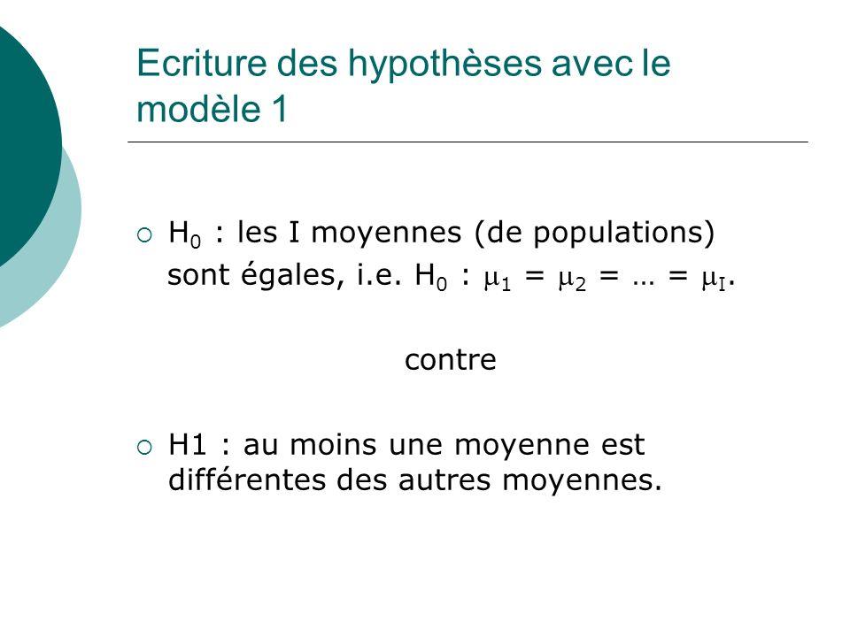 Ecriture des hypothèses avec le modèle 1