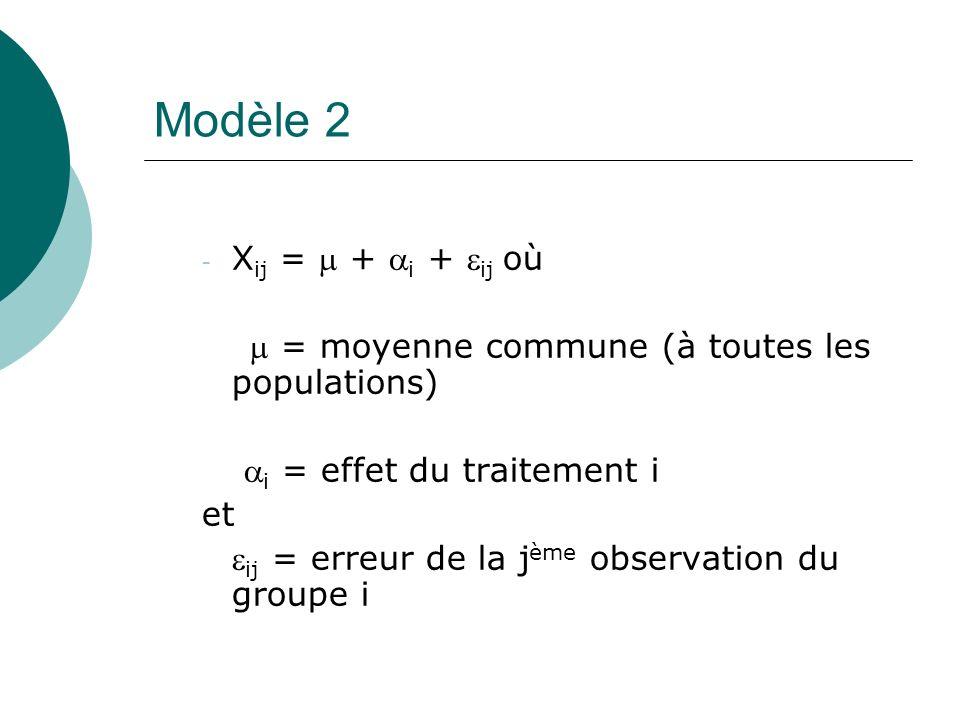 Modèle 2 Xij =  + i + ij où