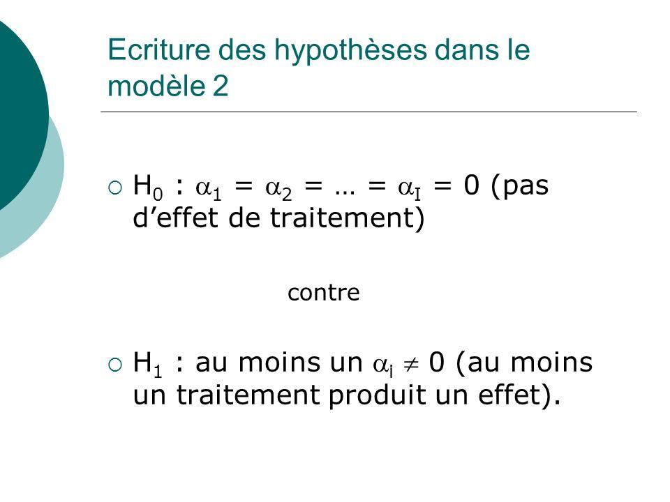 Ecriture des hypothèses dans le modèle 2